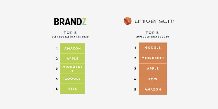 BRANDZ vs UNIVERSUM employer branding
